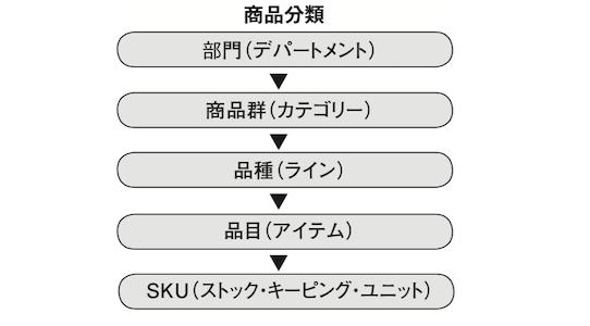 SKU – 流通用語集 – MD NEXT