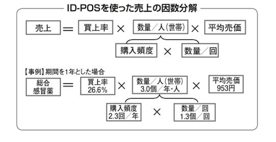 買上率 – 流通用語集 – MD NEXT