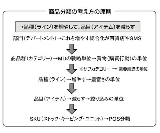 商品分類 – 流通用語集 – MD NEXT